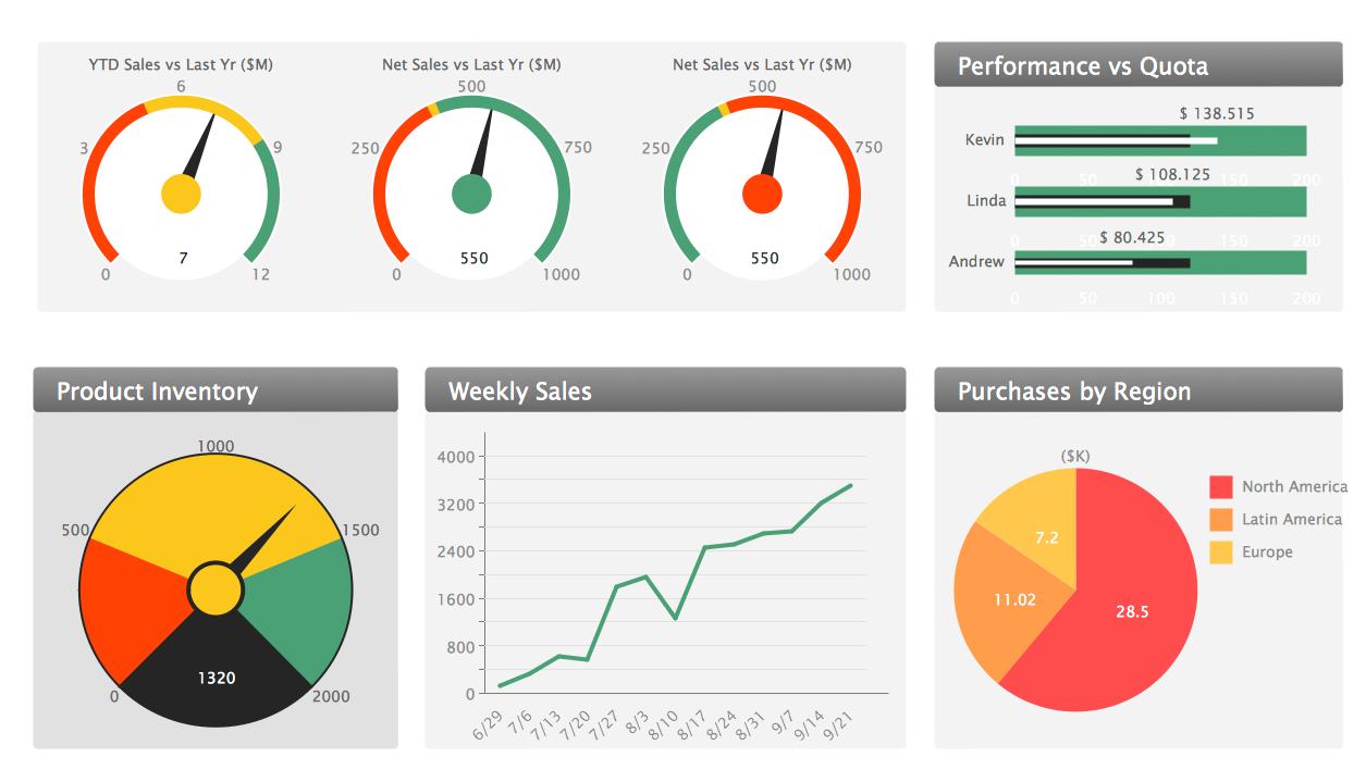 sales management dashboards