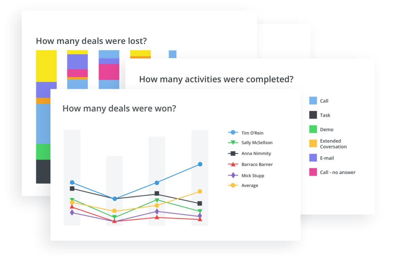 track sales team performance